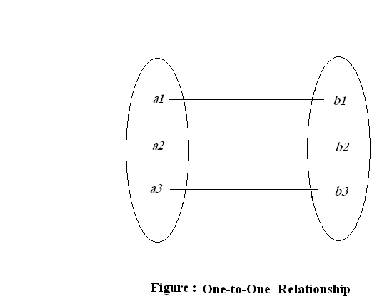 Eny Relationship Diagram | Assignment On Entity Relationship Model Assignment Point