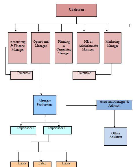 organizational-structure-jaago-tea