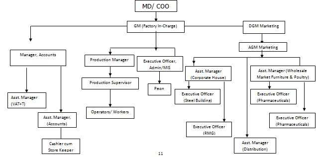 organogram of unilever company in bangladesh The organizational chart of unilever bangladesh displays its 0 main executives including kedar lele, kunal sharma and kunal sharma.