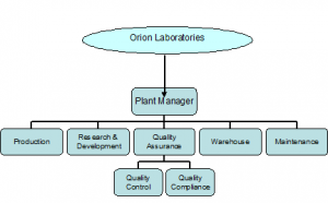 orion laboratories