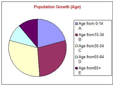 argumentative essay about population growth Cedula of population in trinidad essay the cedula population of 1783 cedula seemed to have laid the foundation for the development and growth of trinidad's social and economic structure.