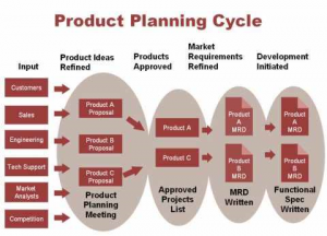 product planning cycle