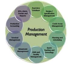 Term Paper on Production and Operation Management