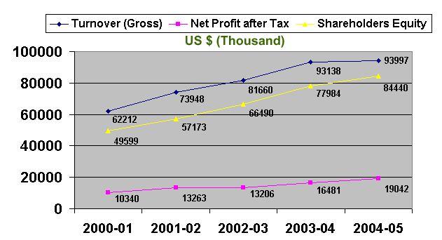 profit-graph
