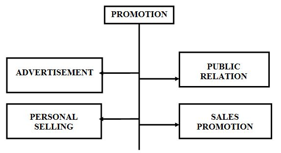promotion strategies The marketing mix, as part of the marketing strategy, is the set of controllable, tactical marketing tools that a company uses to produce a desired response from its.