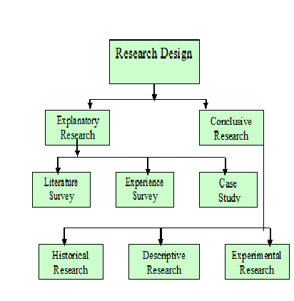 explanatory research design
