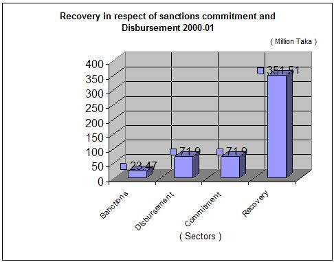 recovery-sectors