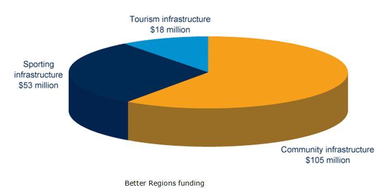 regions-funding