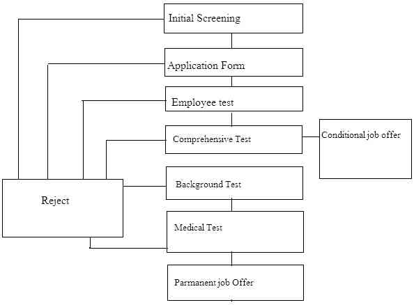 employee selection process in private company Organizations regardless of private or public sector for this research purpose  effectiveness of recruitment and selection means the meeting of the basic.