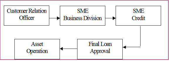 a report on sme activities of bangladesh development bank limited essay This report is an effort to reflect a clear idea about the strategies, activities, operation and performance and more importantly the credit risk management and loan recovery problems of bangladesh development bank ltd.
