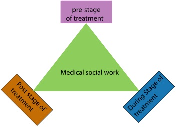 social wirker of 3 stages