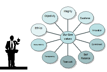 ensure team effectiveness assignment
