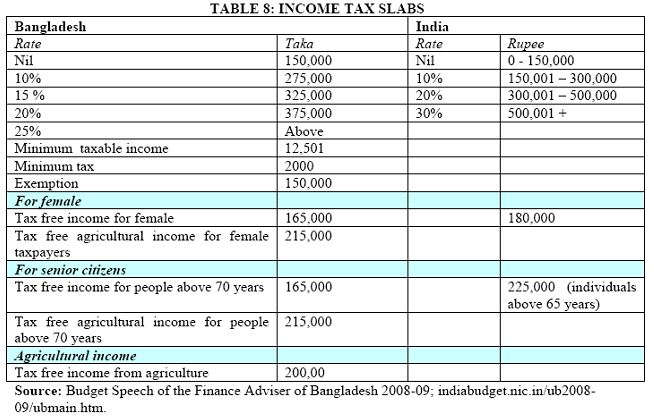 tax structure in bangladesh Taxes, value added tax  table of tax comparison: taxes and mandatory contributions that a medium-size company must pay  or withhold in a given year in asia.