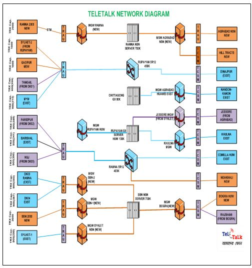 teletalk-network-diagram