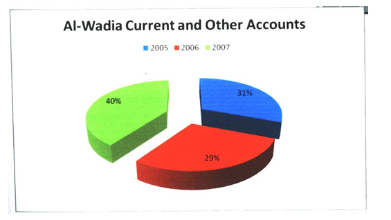Al-Wadia Current Account