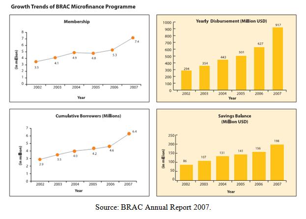 BRAC Annual Report 2007