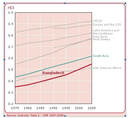 Bangladesh development