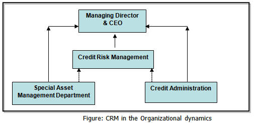 CREDIT RISK MANAGEMENT DEPARTMENT