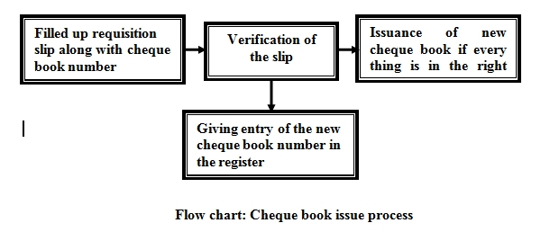 Cheque Book Issuing Process