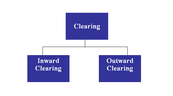 Clearing Department