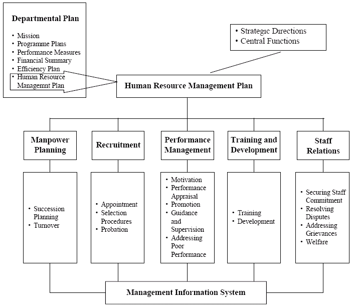 Performance Appraisals Of The Activities Of Human Resource