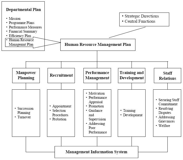 DEPARTMENTAL HUMAN RESOURCE MANAGEMENT PLANS