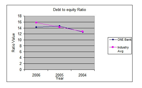 Debt to Equity --- Trend Analysis