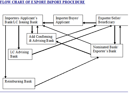 FLOW CHART OF EXPORT IMPORT PROCEDURE