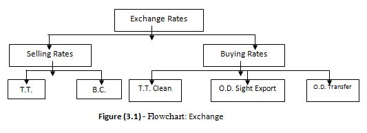 Flowchart Exchange