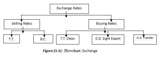 Flowchart Exchange