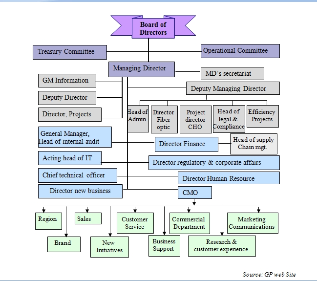GP Organizational Diagram