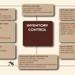 Report on Garments Inventory Management System