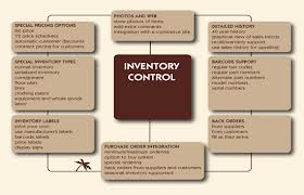 Garments Inventory Management System