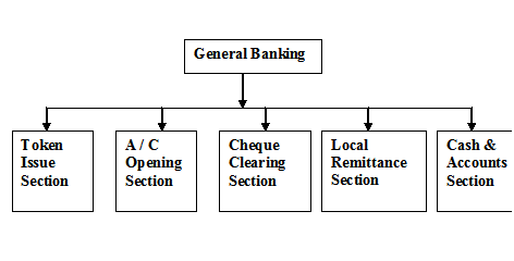 General Banking of PBL