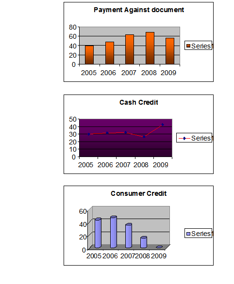 Graphs Regarding Credit Disbursement