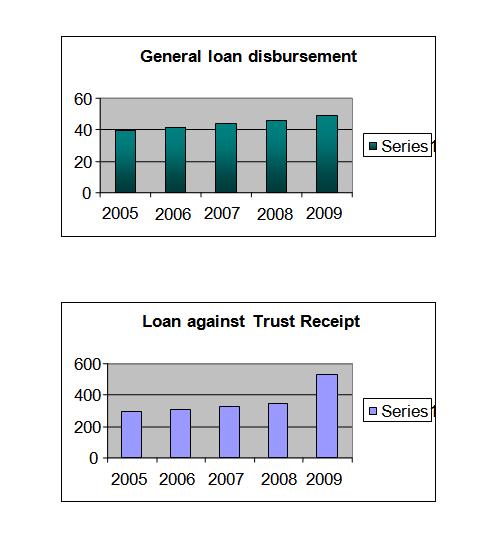 Graphs Regarding Credit Disbursement