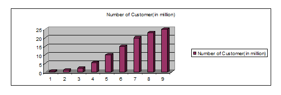 Growth of GrameenPhone subscribers