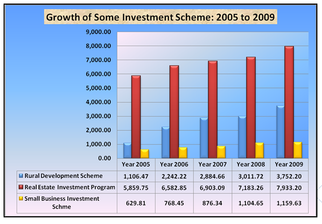 Growth of some investment scheme