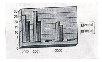 Growth rate of export and import business