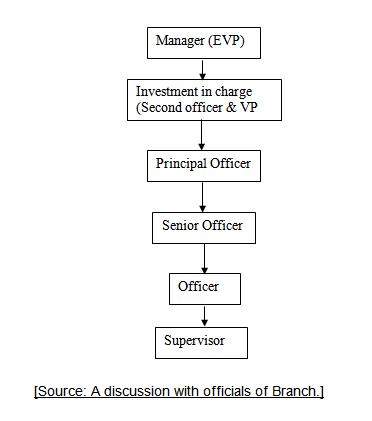 Head Office Branch