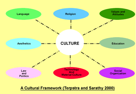 culture on impact on people in organizations management essay Corporate culture an important part of change management people are comfortable with the current organizational culture for people to consider culture.