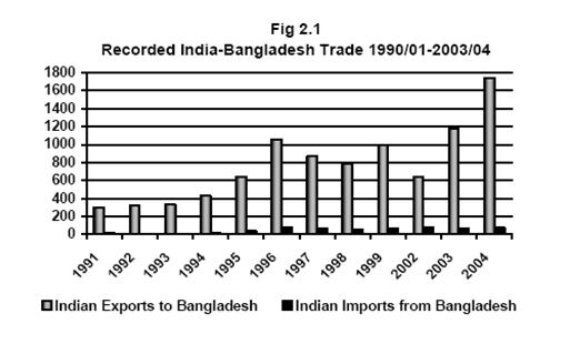 International Trade Imbalance