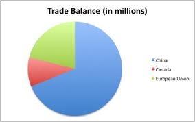 Report on International Trade Between Bangladesh and India