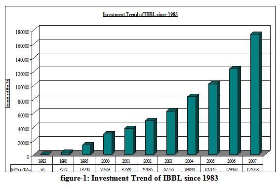 Investment Scenario of IBBL