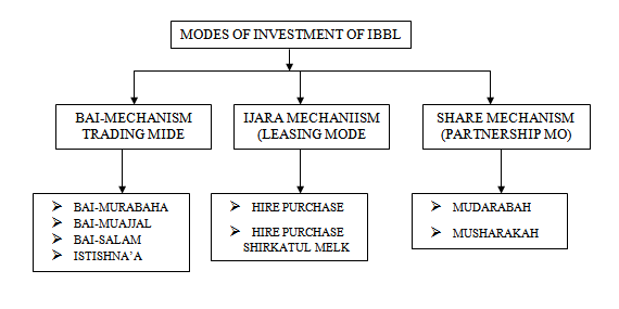Investment modes of IBBL