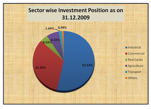 Investment of IBBL