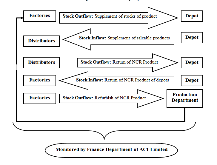 Report on ACI Limited