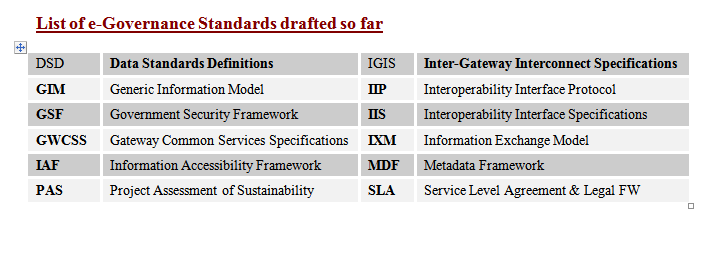List of e-Governance Standards drafted so far