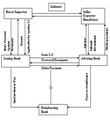 MECHANISM OF FOREIGN EXCHANGE