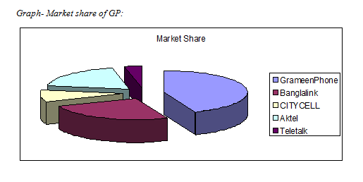 Market share of GP